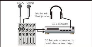 Mixer Ingressi/Uscite