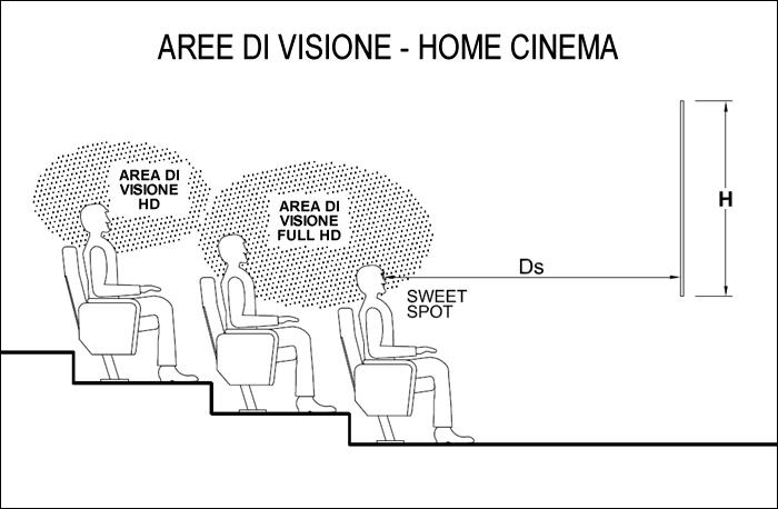 area di visione