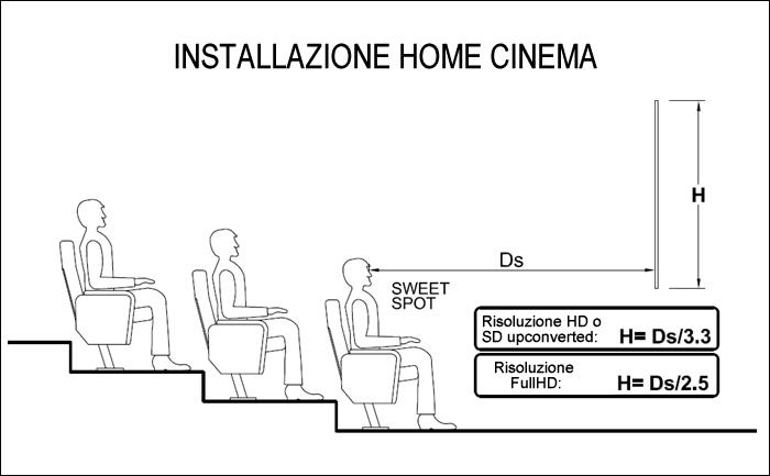 distanza schermo proiezione home cinema